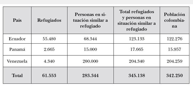 desplazados arauca refugiados 2