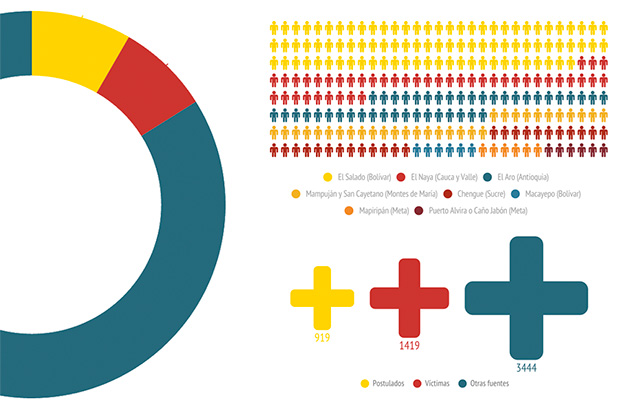 Infografía Justicia y Paz