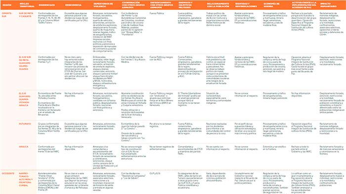 Acciones y tipos de disidencias de las Farc. Fuente: FIP.