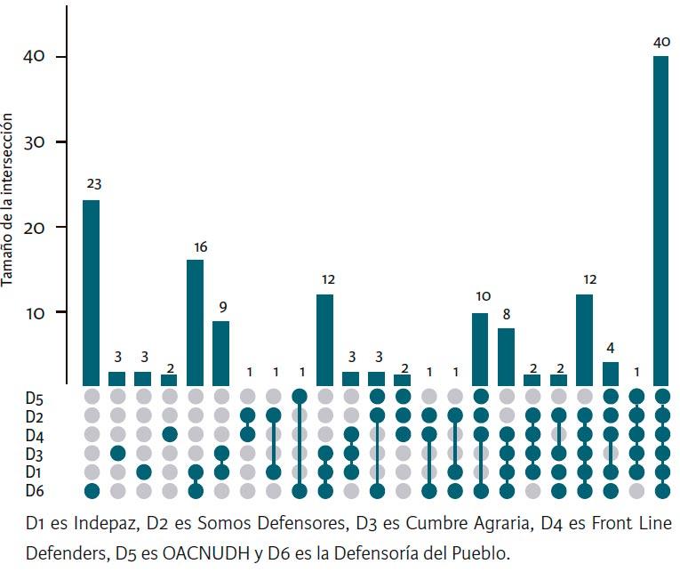 Comparación de asesinatos de líderes sociales en 2016